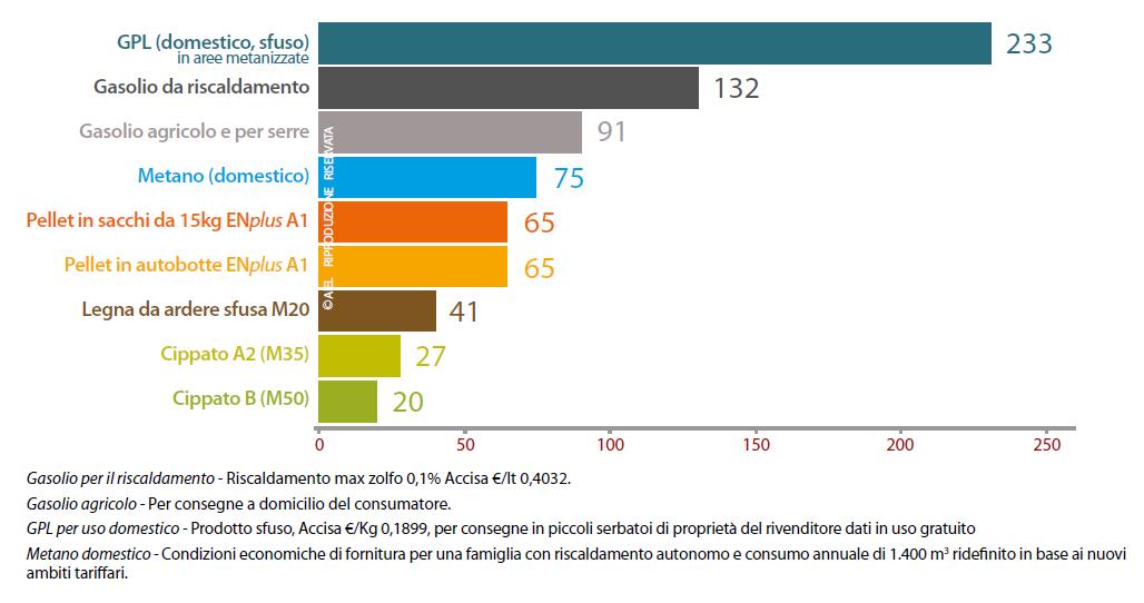 Grafico dei costi energia primaria come il gas per il riscaldamento, gas per riscaldamento agricolo, il gpl per uso domestico e metano con iva e tasse incluse