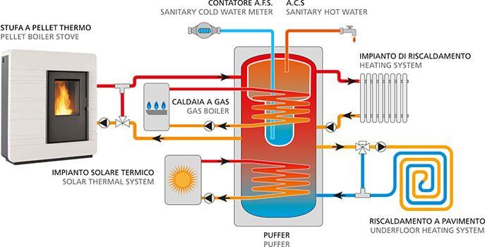 Termostufa a pellet impianto di riscaldamento su due for Disegno impianto riscaldamento a termosifoni