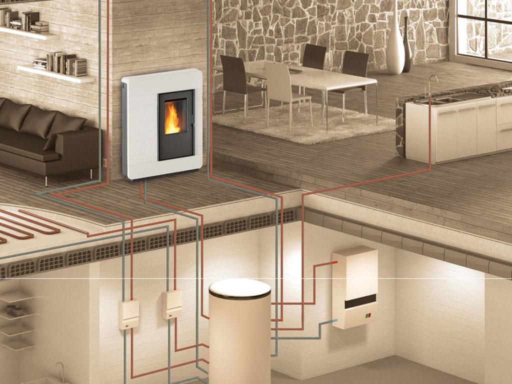 Termostufa a pellet: impianto di riscaldamento su due piani e acqua ...