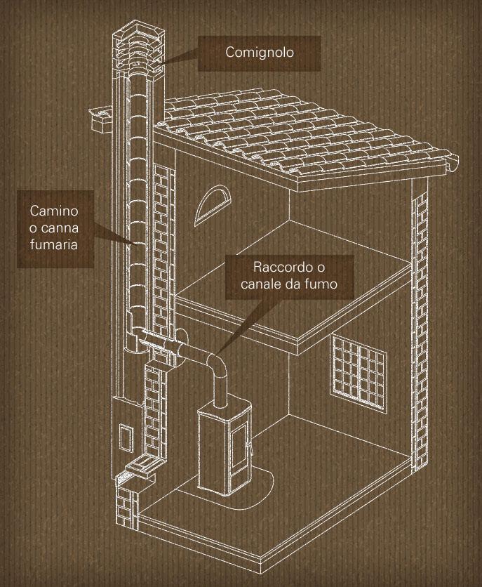 realizzazione canna fumaria - disegno di una canna fumaria