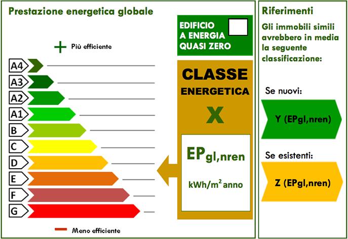 Riscaldamento casa classe a: Il sistema di classificazione energetica degli immobili