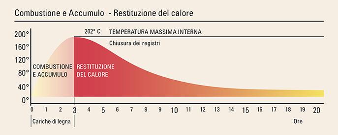 Stufe ad accumulo tutto il piacere del calore anche a for Spegnimento riscaldamento 2017